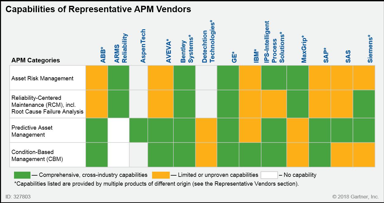 MAINTEX - APM - Отчёт Gartner по APM