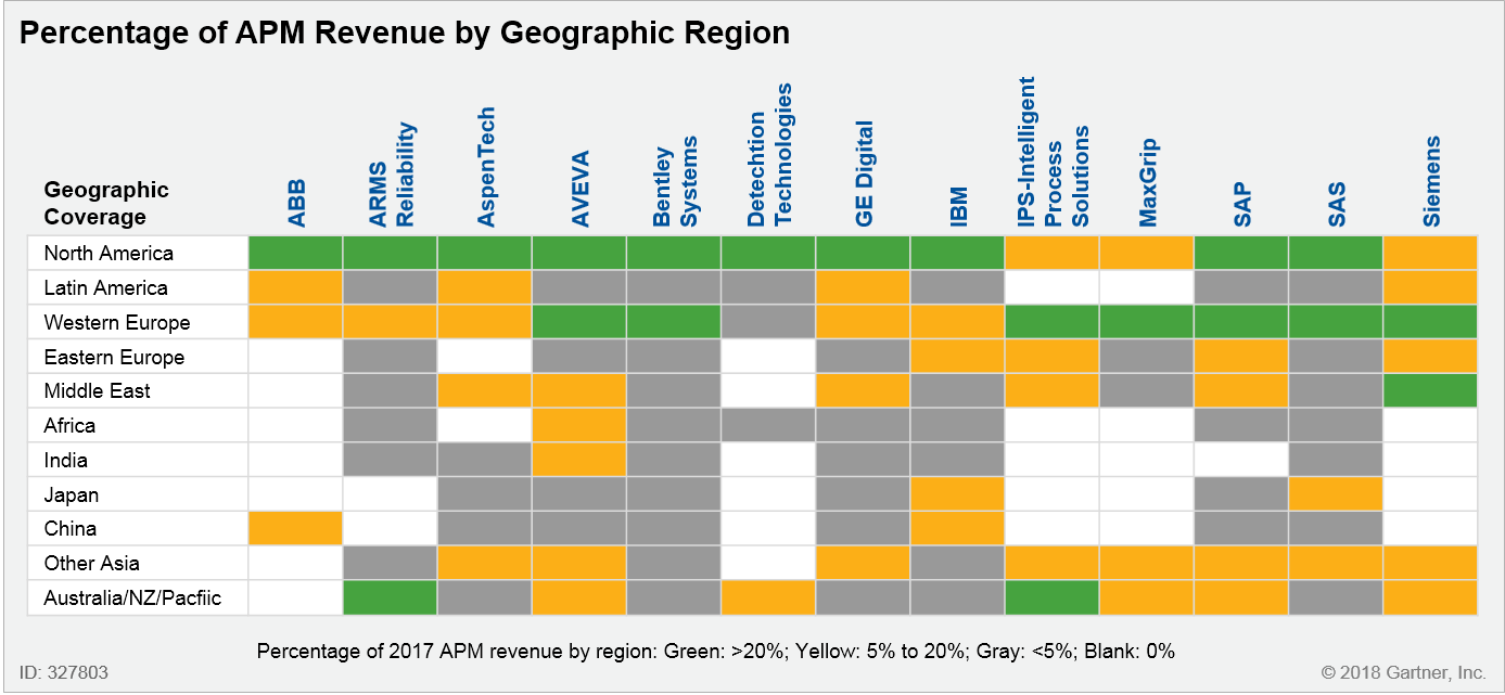 Percentage of APM Revenue by Geographic Region