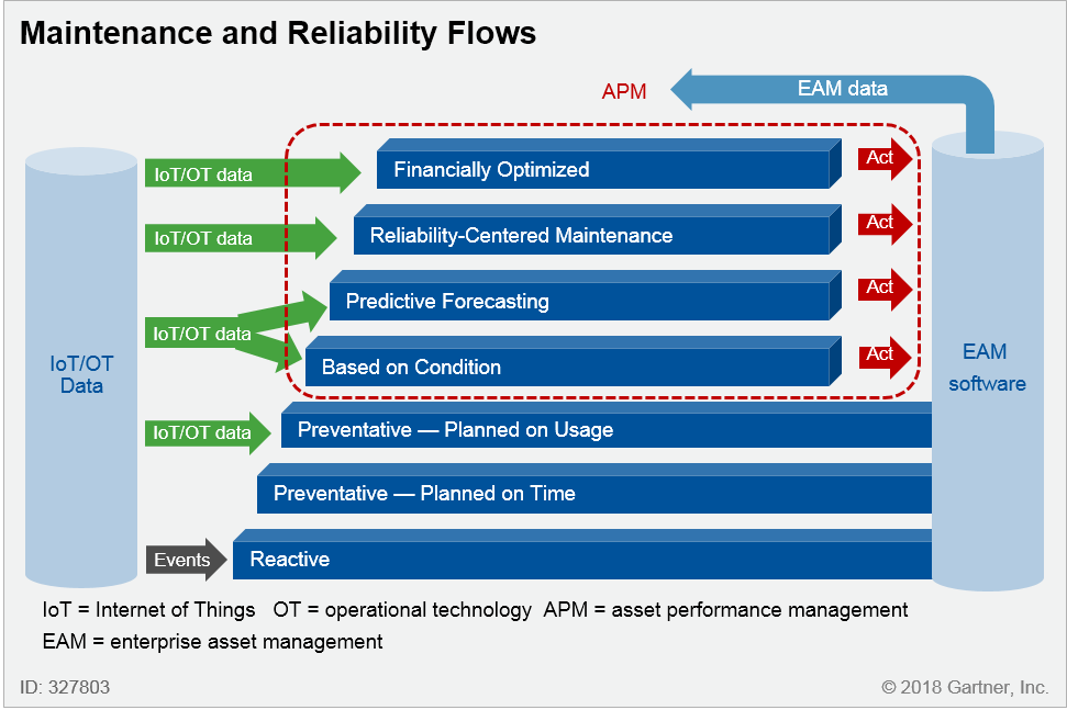 Maintenance and Reliability Flows