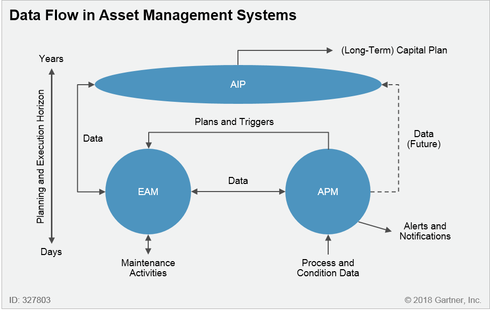 Data Flow in Asset Management Systems